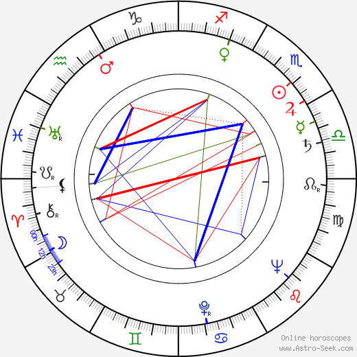 Anton Myrer astro natal birth chart, Anton Myrer horoscope, astrology