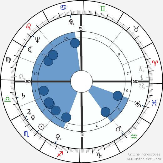 Aud Schønemann wikipedia, horoscope, astrology, instagram