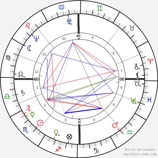 Aud Schønemann tema natale, oroscopo, Aud Schønemann oroscopi gratuiti, astrologia