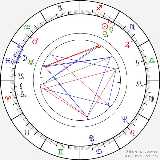 Charles 'Sparky' Schulz tema natale, oroscopo, Charles 'Sparky' Schulz oroscopi gratuiti, astrologia
