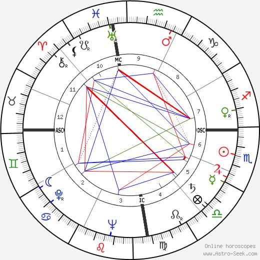 Кристиан Барнард Christiaan Barnard день рождения гороскоп, Christiaan Barnard Натальная карта онлайн