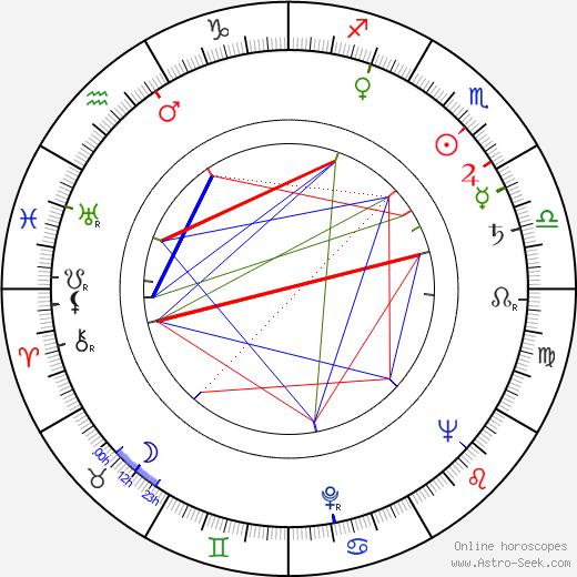 Чеслав Петельский Czeslaw Petelski день рождения гороскоп, Czeslaw Petelski Натальная карта онлайн