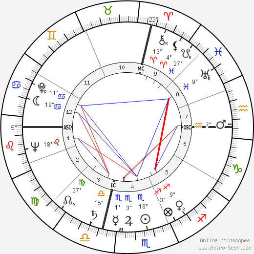 Dorothy Dandridge birth chart, biography, wikipedia 2018, 2019