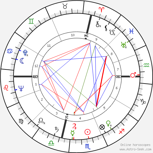 Dorothy Dandridge astro natal birth chart, Dorothy Dandridge horoscope, astrology