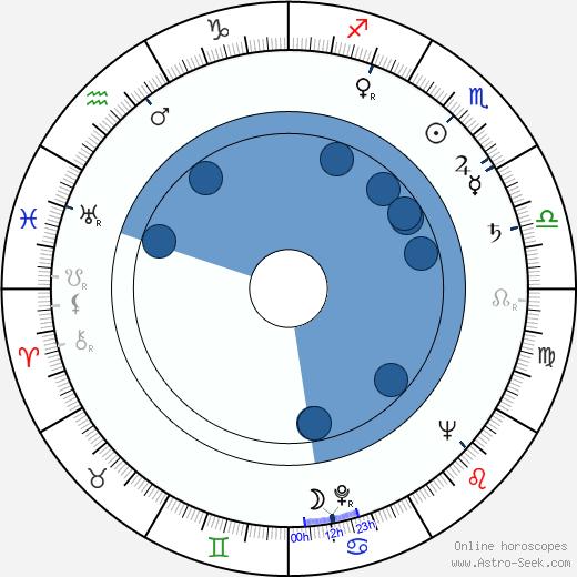 Erich Ebert wikipedia, horoscope, astrology, instagram