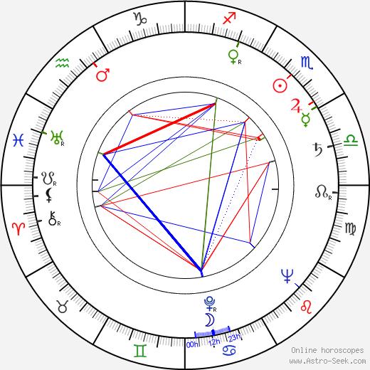 Erich Ebert birth chart, Erich Ebert astro natal horoscope, astrology