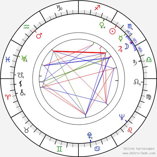Ferdynand Solowski birth chart, Ferdynand Solowski astro natal horoscope, astrology