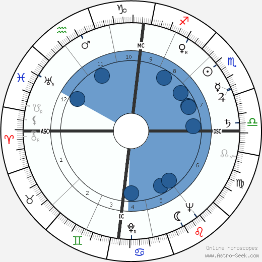 George Blake horoscope, astrology, sign, zodiac, date of birth, instagram
