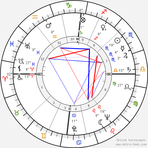 George Blake birth chart, biography, wikipedia 2019, 2020