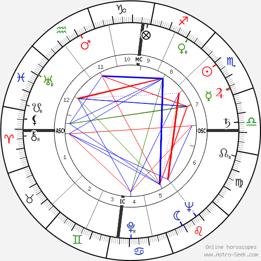 George Blake birth chart, George Blake astro natal horoscope, astrology