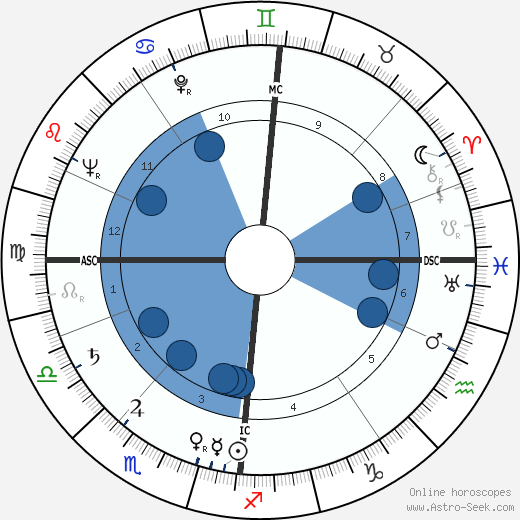 Graham Crowden wikipedia, horoscope, astrology, instagram
