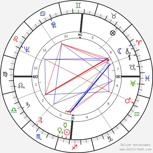 Graham Crowden birth chart, Graham Crowden astro natal horoscope, astrology