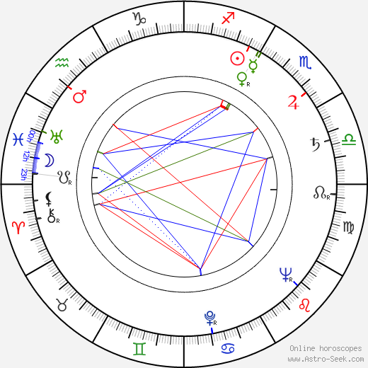 Hall Bartlett astro natal birth chart, Hall Bartlett horoscope, astrology