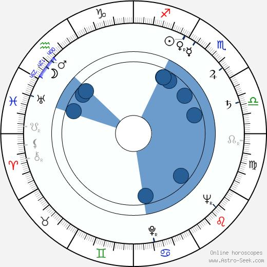 Ilja Hurník wikipedia, horoscope, astrology, instagram