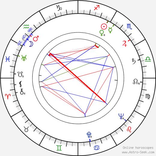 Ilja Hurník tema natale, oroscopo, Ilja Hurník oroscopi gratuiti, astrologia