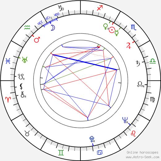 Inge Landgut astro natal birth chart, Inge Landgut horoscope, astrology