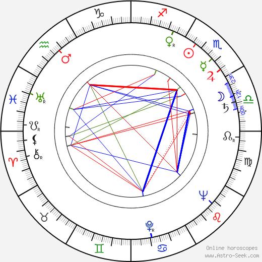Janusz Morgenstern tema natale, oroscopo, Janusz Morgenstern oroscopi gratuiti, astrologia