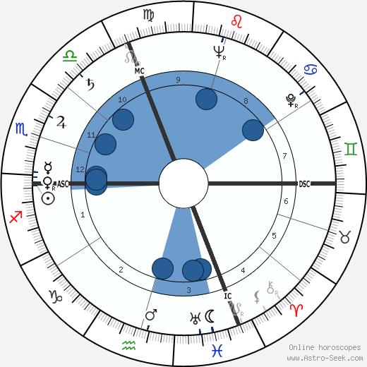 Jean Monneret wikipedia, horoscope, astrology, instagram