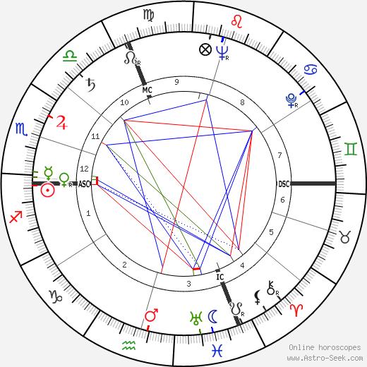 Jean Monneret tema natale, oroscopo, Jean Monneret oroscopi gratuiti, astrologia