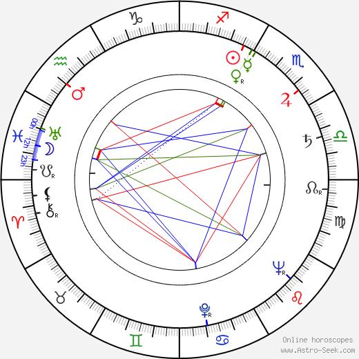 Jiří Holý tema natale, oroscopo, Jiří Holý oroscopi gratuiti, astrologia