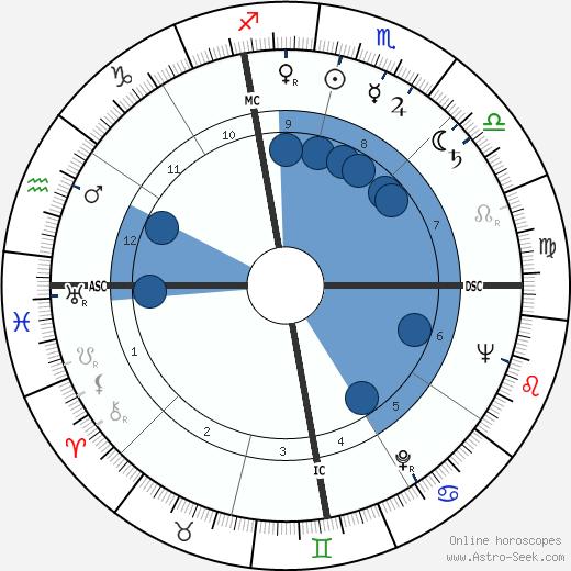 José Saramago wikipedia, horoscope, astrology, instagram