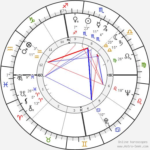 José Saramago birth chart, biography, wikipedia 2019, 2020