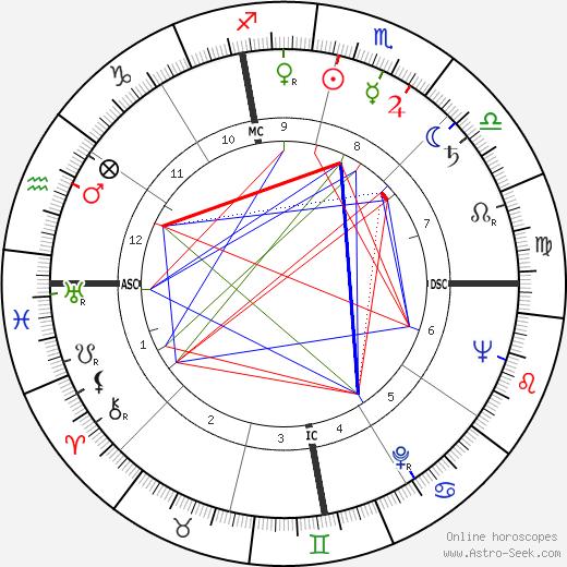 José Saramago birth chart, José Saramago astro natal horoscope, astrology