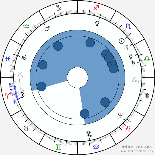Karel Smrž wikipedia, horoscope, astrology, instagram
