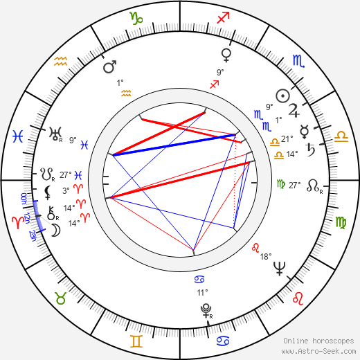 Karel Smrž birth chart, biography, wikipedia 2019, 2020