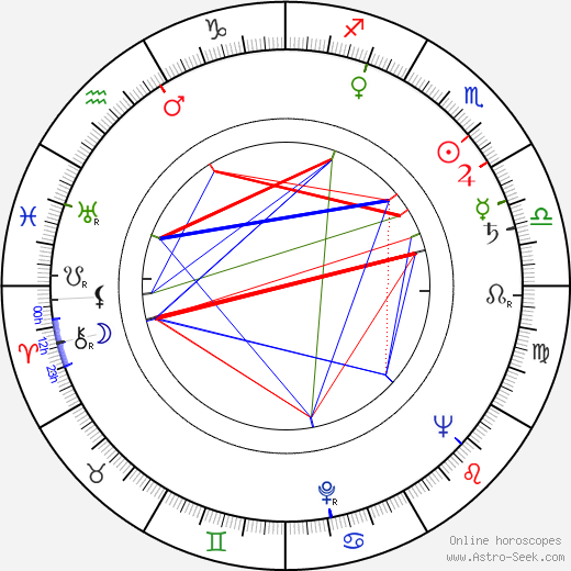 Karel Smrž birth chart, Karel Smrž astro natal horoscope, astrology