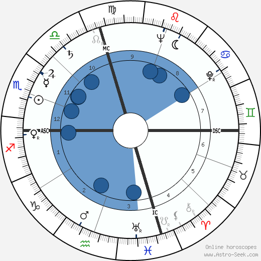 Kurt Vonnegut wikipedia, horoscope, astrology, instagram