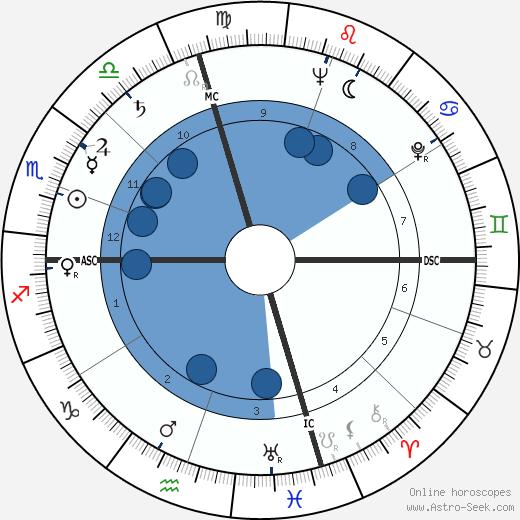 Kurt Vonnegut wikipedia, horoscope, astrology, instagram