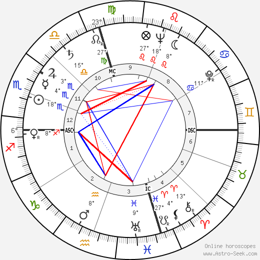 Kurt Vonnegut birth chart, biography, wikipedia 2017, 2018