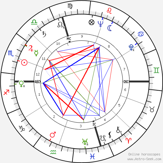Kurt Vonnegut astro natal birth chart, Kurt Vonnegut horoscope, astrology