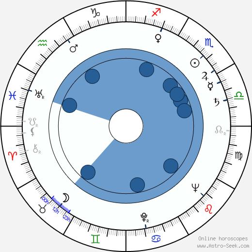 Lili Popivanova wikipedia, horoscope, astrology, instagram