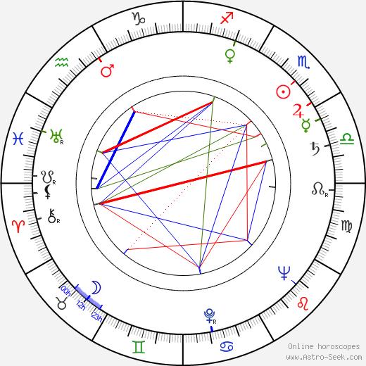Lili Popivanova astro natal birth chart, Lili Popivanova horoscope, astrology