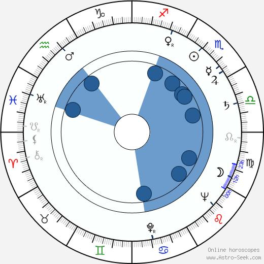 Lysiane Rey wikipedia, horoscope, astrology, instagram