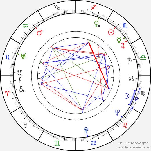 Madeleine Sherwood astro natal birth chart, Madeleine Sherwood horoscope, astrology