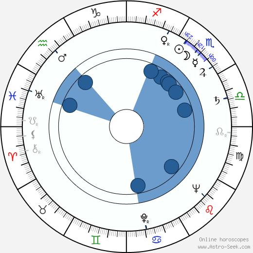 Mikael Vuolio wikipedia, horoscope, astrology, instagram