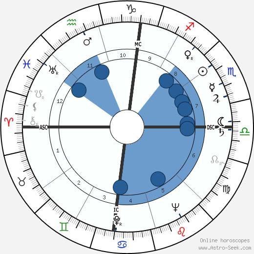 Salvatore Giuliano wikipedia, horoscope, astrology, instagram