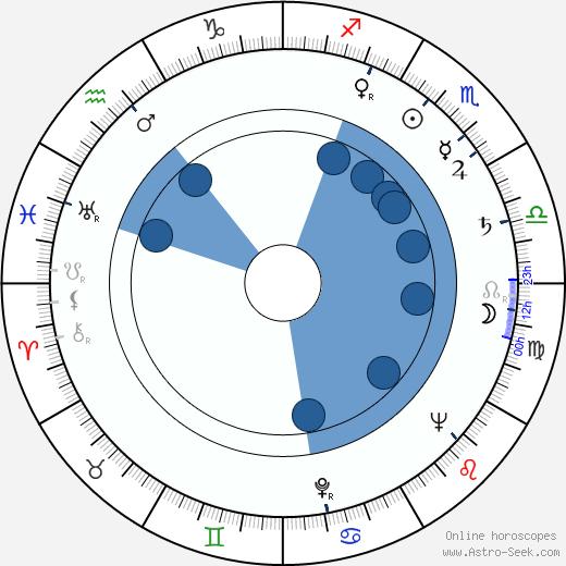 Veronica Lake wikipedia, horoscope, astrology, instagram