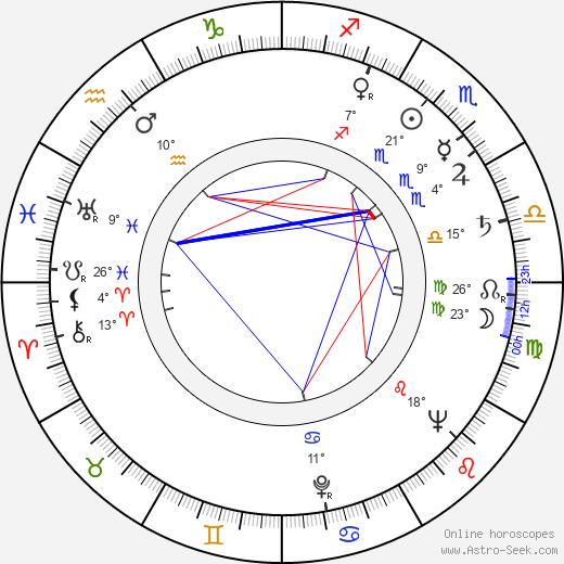 Veronica Lake birth chart, biography, wikipedia 2019, 2020