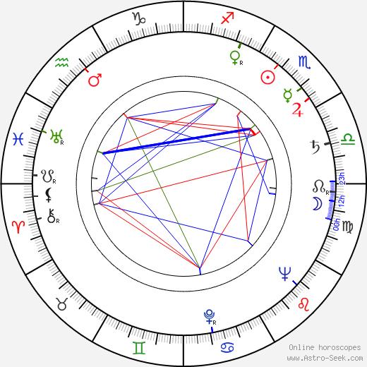 Veronica Lake astro natal birth chart, Veronica Lake horoscope, astrology