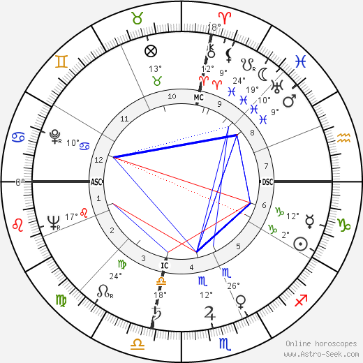 Ava Gardner birth chart, biography, wikipedia 2018, 2019