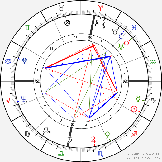 Ava Gardner astro natal birth chart, Ava Gardner horoscope, astrology