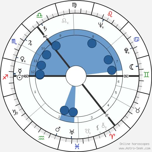 Benjamin Creme wikipedia, horoscope, astrology, instagram