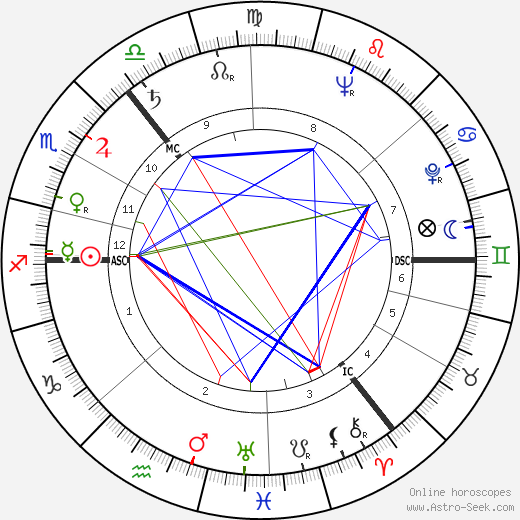 Benjamin Creme tema natale, oroscopo, Benjamin Creme oroscopi gratuiti, astrologia