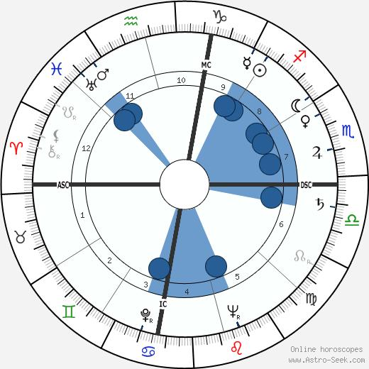 Betty J. Collins wikipedia, horoscope, astrology, instagram