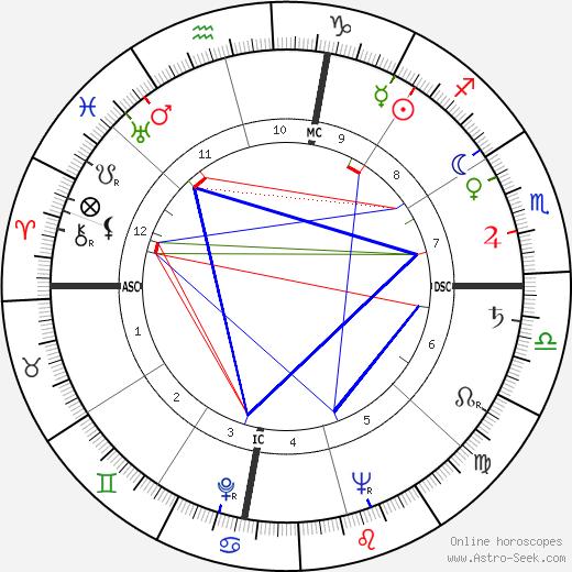 Betty J. Collins tema natale, oroscopo, Betty J. Collins oroscopi gratuiti, astrologia