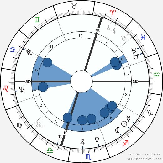 Claude Ollier wikipedia, horoscope, astrology, instagram